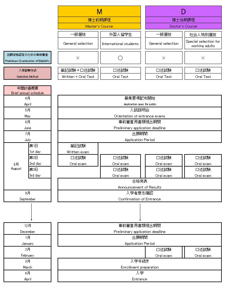 ExamSchedule